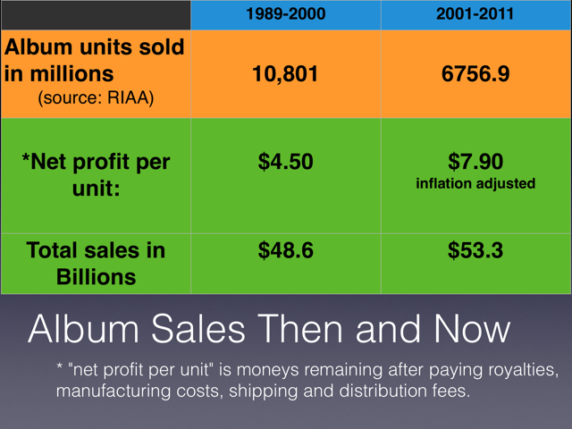 RIAA sales then and Now